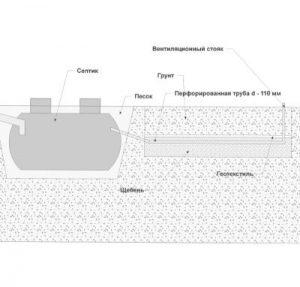 укладка труб в поле фильтрации